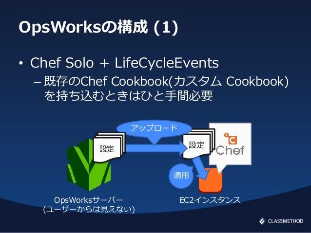 OpsWorksの構成 (1)• Chef Solo + LifeCycleEvents– 既存のChef Cookbook(カスタム Cookbook)を持ち込むときはひと手間必要設定EC2インスタンスアップロード設定OpsWorksサーバー...