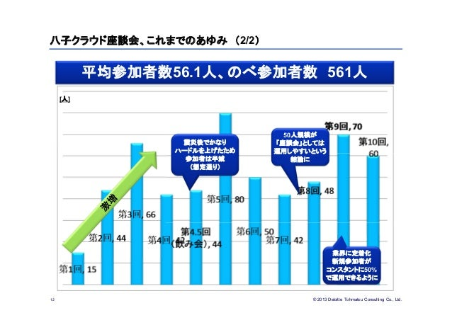 © 2013 Deloitte Tohmatsu Consulting Co., Ltd.八子クラウド座談会、これまでのあゆみ (2/2)12[人]震災後でかなりハードルを上げたため参加者は半減(想定通り)50人規模が「座談会」としては運用しや...