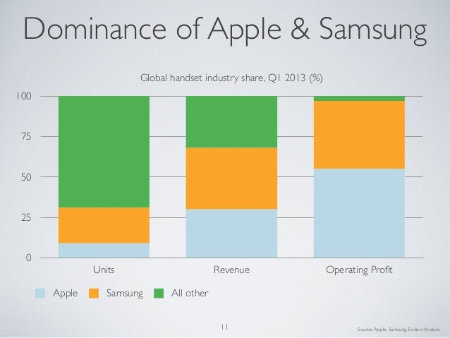 0255075100Units Revenue Operating ProfitGlobal handset industry share, Q1 2013 (%)Apple Samsung All otherSource:Apple, Sam...