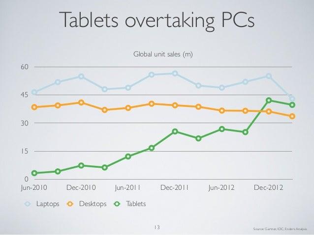 015304560Jun-2010 Dec-2010 Jun-2011 Dec-2011 Jun-2012 Dec-2012Global unit sales (m)Laptops Desktops TabletsTablets overtak...