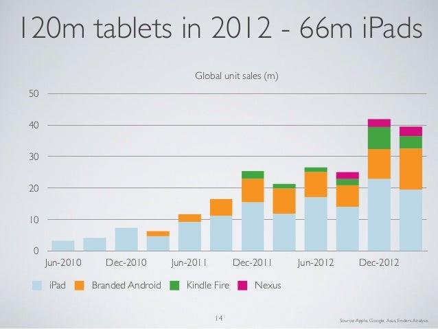 01020304050Jun-2010 Dec-2010 Jun-2011 Dec-2011 Jun-2012 Dec-2012Global unit sales (m)iPad Branded Android Kindle Fire Nexu...