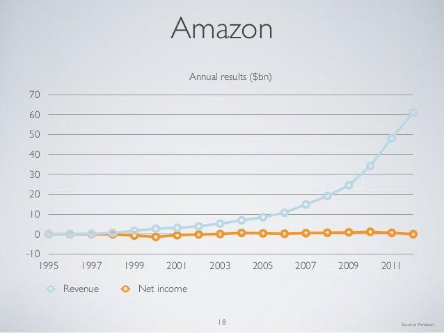 Amazon-100102030405060701995 1997 1999 2001 2003 2005 2007 2009 2011Annual results ($bn)Revenue Net incomeSource:Amazon18