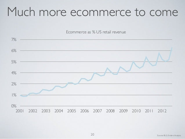 0%1%2%4%5%6%7%2001 2002 2003 2004 2005 2006 2007 2008 2009 2010 2011 2012Ecommerce as % US retail revenueMuch more ecommer...