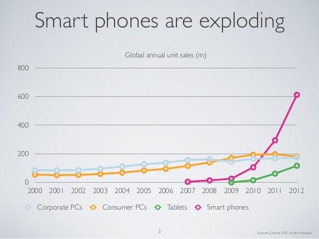 2013 05 BEA - 'Mobile is eating the World' Slide 3