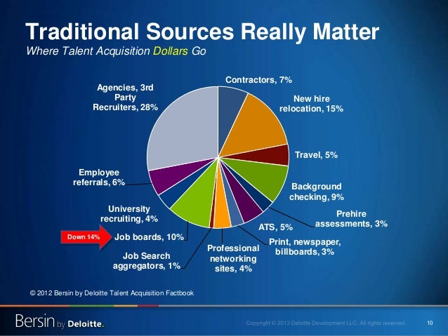 10 Traditional Sources Really Matter Where Talent Acquisition Dollars Go Contractors, 7% New hire relocation, 15% Travel, ...