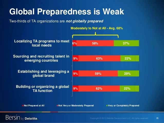 35 Global Preparedness is Weak Two-thirds of TA organizations are not globally prepared 9% 9% 9% 6% 62% 59% 63% 56% 22% 29...