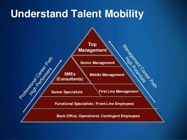 39 Back Office, Operational, Contingent Employees Top Management Senior Management First Line Management Understand Talent...