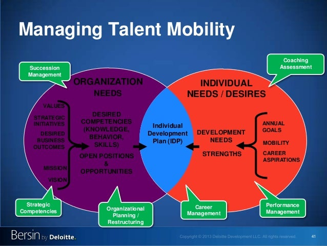 41 Managing Talent Mobility DESIRED COMPETENCIES (KNOWLEDGE, BEHAVIOR, SKILLS) OPEN POSITIONS & OPPORTUNITIES INDIVIDUAL N...