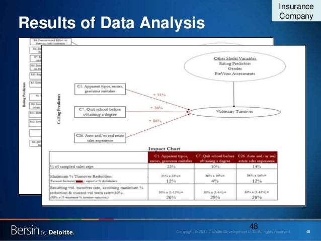 48 Results of Data Analysis 48 Insurance Company