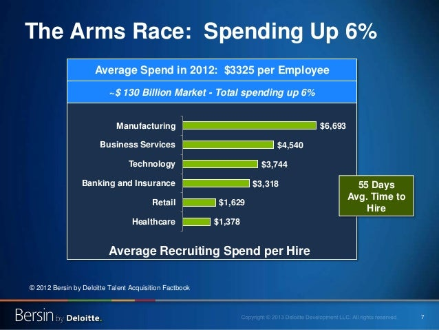 7 The Arms Race: Spending Up 6% © 2012 Bersin by Deloitte Talent Acquisition Factbook $1,378 $1,629 $3,318 $3,744 $4,540 $...