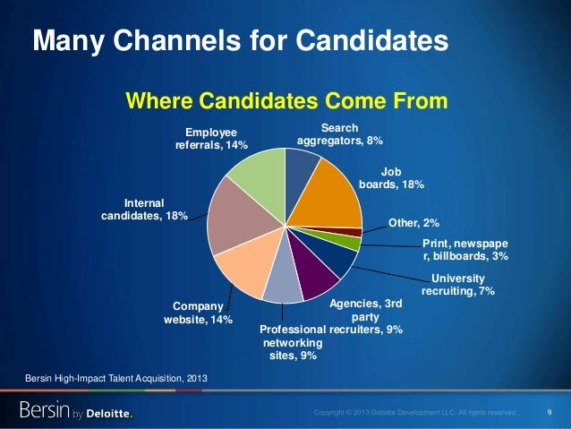 9 Many Channels for Candidates Search aggregators, 8% Job boards, 18% Other, 2% Print, newspape r, billboards, 3% Universi...