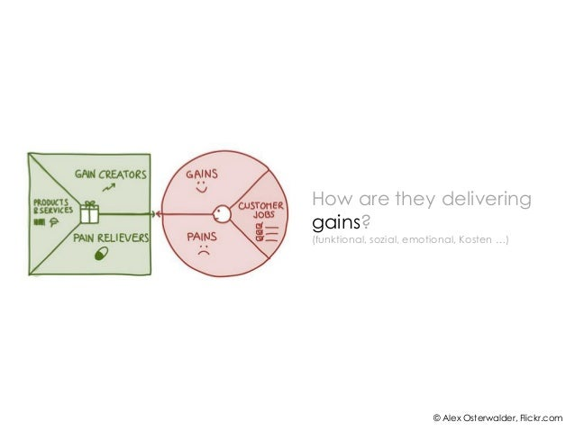 © Alex Osterwalder, Flickr.comHow are they deliveringgains?(funktional, sozial, emotional, Kosten …)