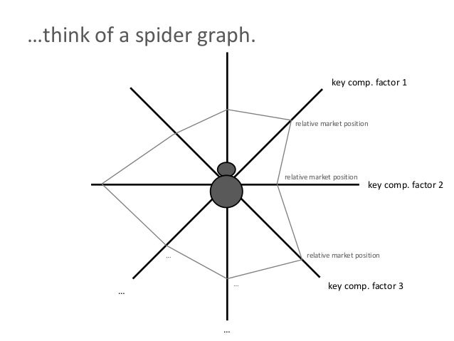 …think of a spider graph.key comp. factor 1key comp. factor 2key comp. factor 3……relative market positionrelative market p...
