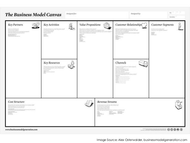 Value Proposition Canvas (explained) Slide 2