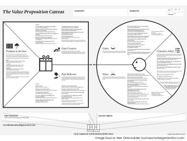 value proposition canvas explained