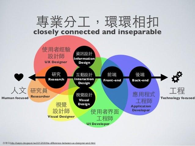 ⼈人⽂文 ⼯工程使⽤用者經驗設計師使⽤用者界⾯面⼯工程師應⽤用程式⼯工程師視覺設計師研究員改繪⾃自http://taipro.blogspot.tw/2012/08/the-difference-between-ux-designer-and....