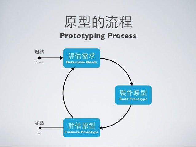 原型的流程評估需求Determine Needs製作原型Build Prototype評估原型Evaluate Prototype起點終點StartEndPrototyping Process