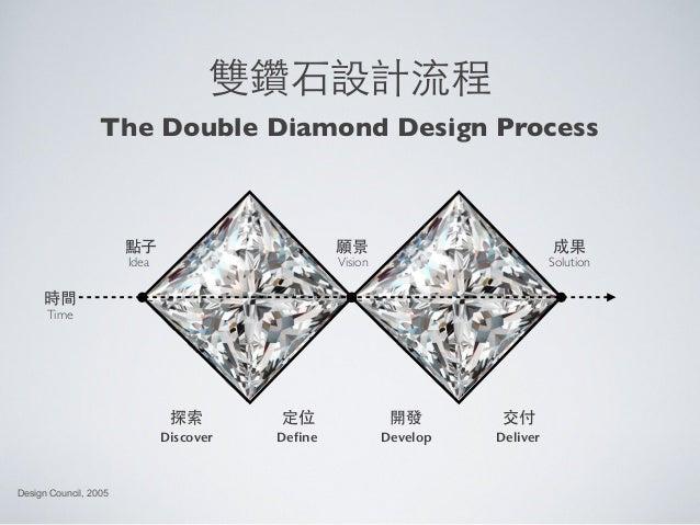雙鑽⽯石設計流程Design Council, 2005時間TimeIdea VisionDiscover Define Develop Deliver願景點⼦子 成果Solution探索 定位 開發 交付The Double Diamond ...