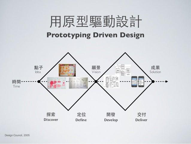 ⽤用原型驅動設計Design Council, 2005Prototyping Driven Design時間TimeIdea VisionDiscover Define Develop Deliver願景點⼦子 成果Solution探索 定位...