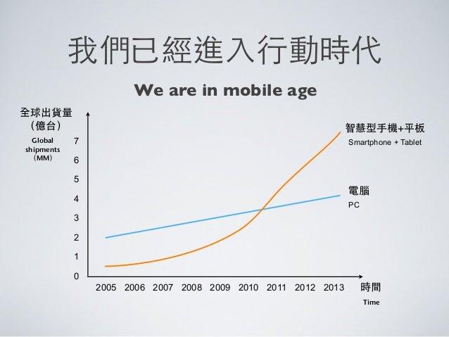 智慧型⼿手機+平板時間全球出貨量(億台)PC20102005 2006 20092007 2008 2011 2012 201312345670Globalshipments(MM)TimeSmartphone + Tablet電腦我們已經進⼊...