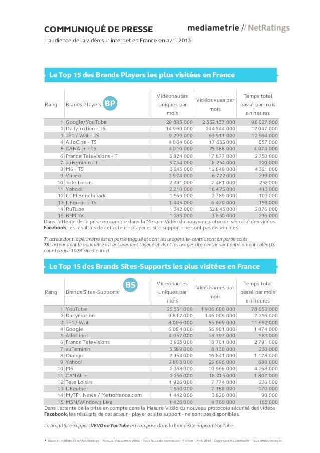 COMMUNIQUÉ DE PRESSEL'audience de la vidéo sur internet en France en avril 2013Le Top 15 des Brands Players les plus visit...