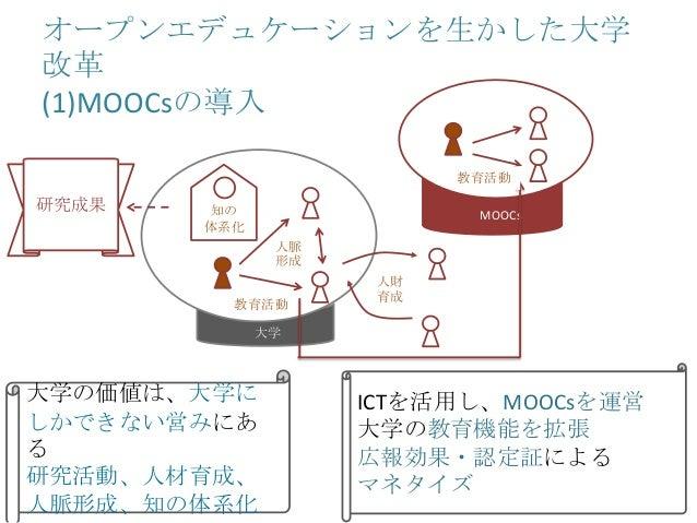 オープンエデュケーションを生かした大学 改革 (1)MOOCsの導入 MOOCs 人財 育成 大学 教育活動 教育活動 人脈 形成 知の 体系化 研究成果 大学の価値は、大学に しかできない営みにあ る 研究活動、人材育成、 人脈形成、知の体系...