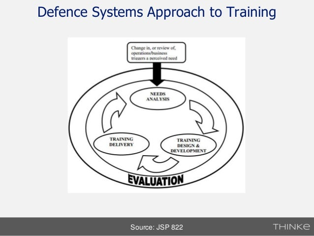 systems approach to training The success of orientation or any other type of training can be gauged by the amount of learning that occurs and is transferred to the job too often.