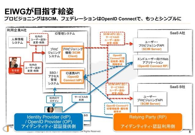 Copyright 2013 OpenID Foundation Japan - All Rights Reserved. Q ご質問 1. 法⼈人向けSaaS・Cloud・ASPを提供されている⽅方? 2. 企業のIT部⾨門でID管理理...