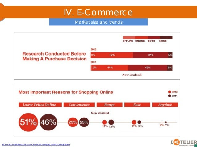 IV. E-Commerce http://www.digitalpulse.pwc.com.au/online ...
