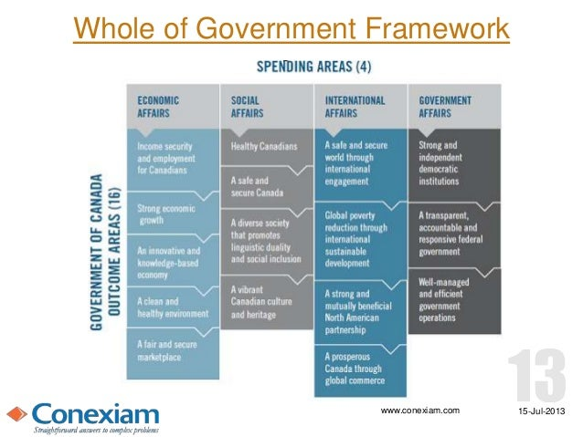 Integrated business plan government of canada