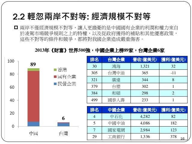 排名 中國企業 營收(億美元) 獲利(億美元) 4 中石化 4,282 82 5 中國中油 4,086 182 7 國家電網 2,984 123 29 工商銀行 1,336 378 2.2 輕忽兩岸不對等: 經濟規模不對等 16  兩岸不僅經...