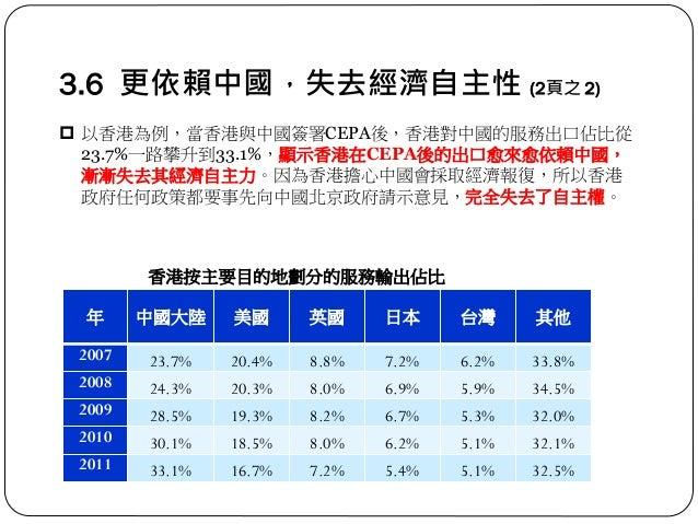3.6 更依賴中國,失去經濟自主性 (2頁之 2) 年 中國大陸 美國 英國 日本 台灣 其他 2007 23.7% 20.4% 8.8% 7.2% 6.2% 33.8% 2008 24.3% 20.3% 8.0% 6.9% 5.9% 34.5...