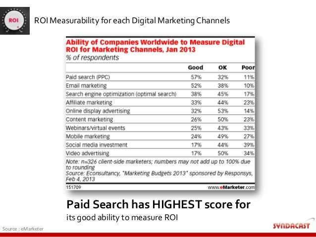 ROI Measurability for each Digital Marketing Channels Paid Search has HIGHEST score for its good ability to measure ROI So...
