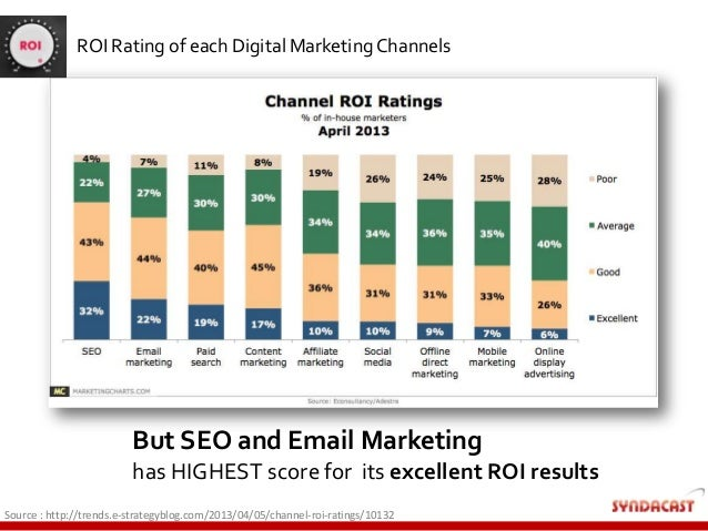 Source : http://trends.e-strategyblog.com/2013/04/05/channel-roi-ratings/10132 But SEO and Email Marketing has HIGHEST sco...