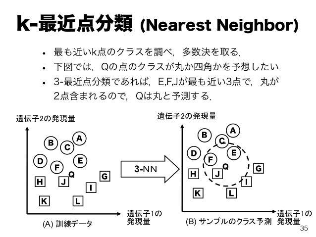 k-最近点分類 (Nearest Neighbor) • 最も近いk点のクラスを調べ,多数決を取る. • 下図では,Qの点のクラスが丸か四角かを予想したい • 3-最近点分類であれば,E,F,Jが最も近い3点で,丸が 2点含まれるので,Qは丸と...