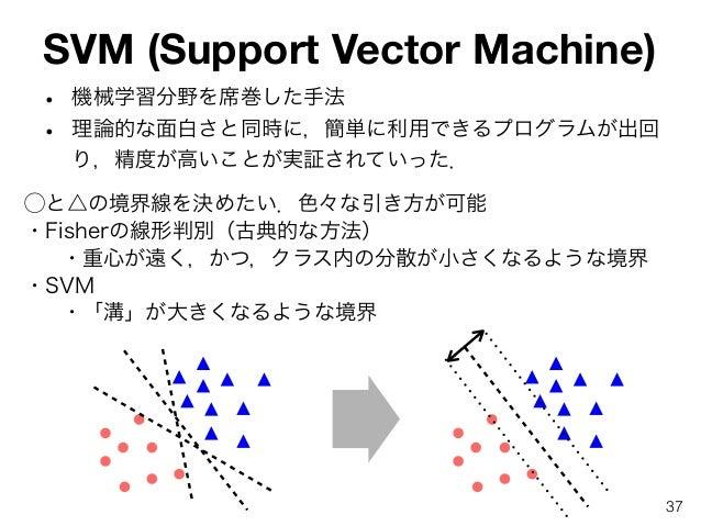 SVM (Support Vector Machine) • 機械学習分野を席巻した手法 • 理論的な面白さと同時に,簡単に利用できるプログラムが出回 り,精度が高いことが実証されていった. ⃝と△の境界線を決めたい.色々な引き方が可能 ・Fi...