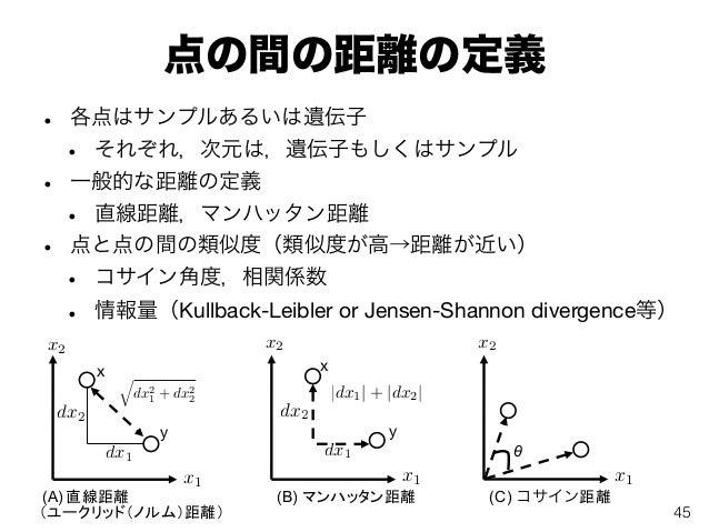 点の間の距離の定義 • 各点はサンプルあるいは遺伝子 • それぞれ,次元は,遺伝子もしくはサンプル • 一般的な距離の定義 • 直線距離,マンハッタン距離 • 点と点の間の類似度(類似度が高→距離が近い) • コサイン角度,相関係数 • 情報量...