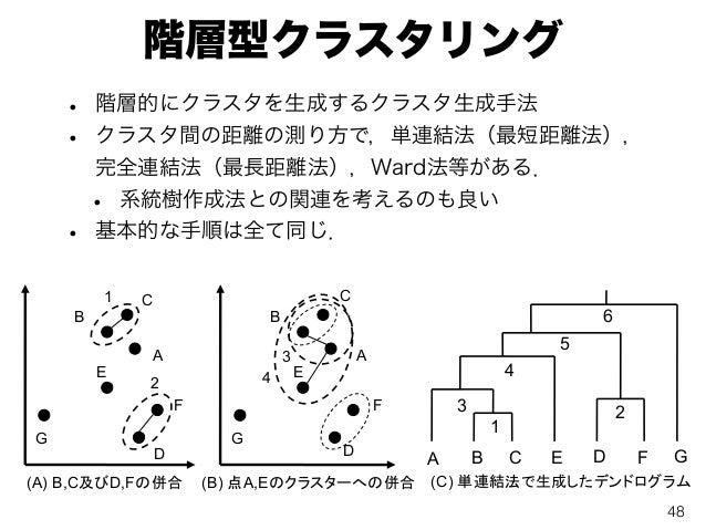 階層型クラスタリング • 階層的にクラスタを生成するクラスタ生成手法 • クラスタ間の距離の測り方で,単連結法(最短距離法), 完全連結法(最長距離法),Ward法等がある. • 系統樹作成法との関連を考えるのも良い • 基本的な手順は全て同じ...