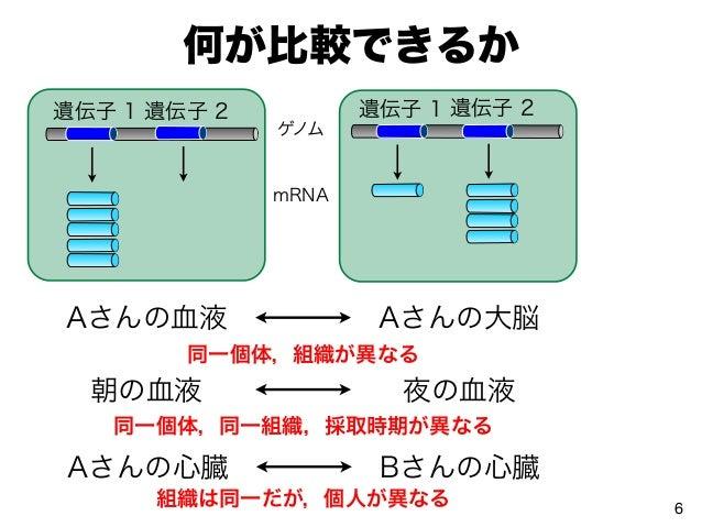 何が比較できるか 6 ゲノム mRNA 遺伝子 1 遺伝子 2 遺伝子 1 遺伝子 2 Aさんの心臓 Bさんの心臓 Aさんの血液 Aさんの大脳 同一個体,組織が異なる 朝の血液 夜の血液 同一個体,同一組織,採取時期が異なる 組織は同一だが,個...