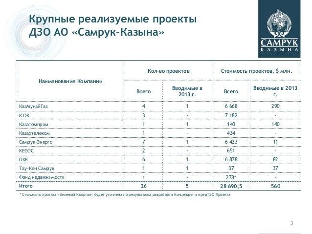 Наименование Компании Кол-во проектов Стоимость проектов, $ млн. Всего Вводимые в 2013 г. Всего Вводимые в 2013 г. КазМуна...