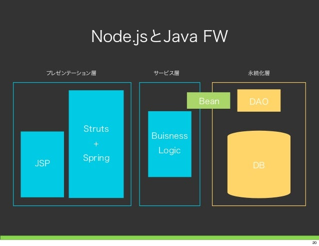 Node.jsとJava FW DAO DB Buisness Logic JSP Struts Struts + Spring プレゼンテーション層 サービス層 永続化層 Bean 20