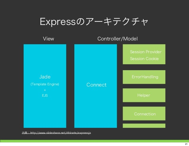 Expressのアーキテクチャ 出典:http://www.slideshare.net/dbloete/expressjs Connect Session Provider Session Cookie ErrorHandling Helpe...