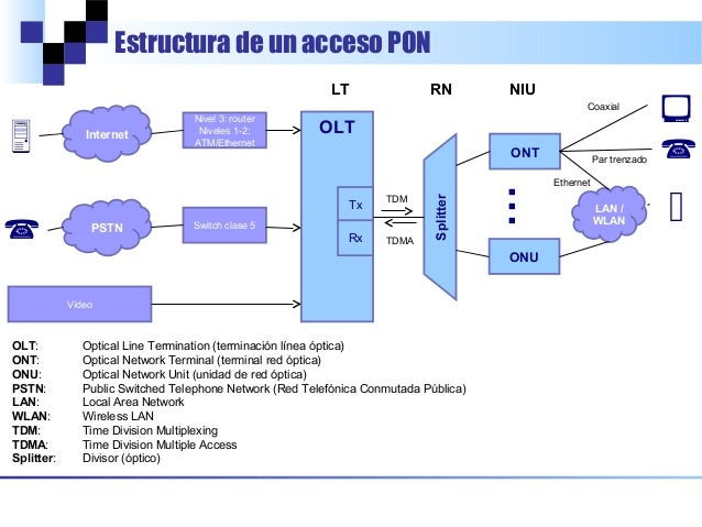 Fundamentos De Pon Redes 211 Pticas Pasivas