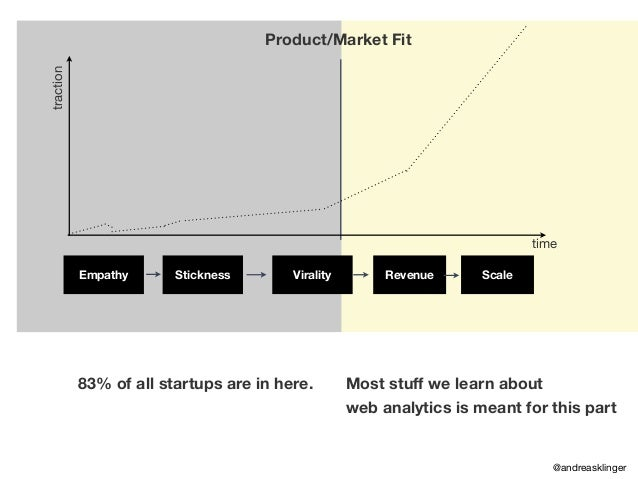 traction time Product/Market Fit 83% of all startups are in here. Most stuff we learn about web analytics is meant for thi...