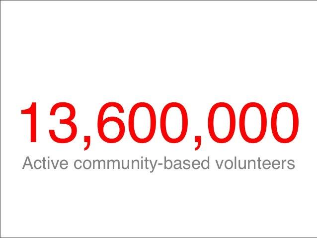 13,600,000Active community-based volunteers