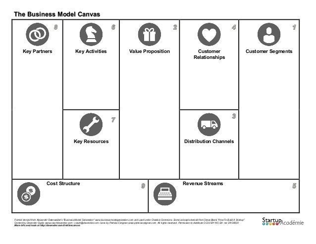 The business model canvas outline format derived from alexander osterwalders business model generation businessmodelgeneration and wajeb Images