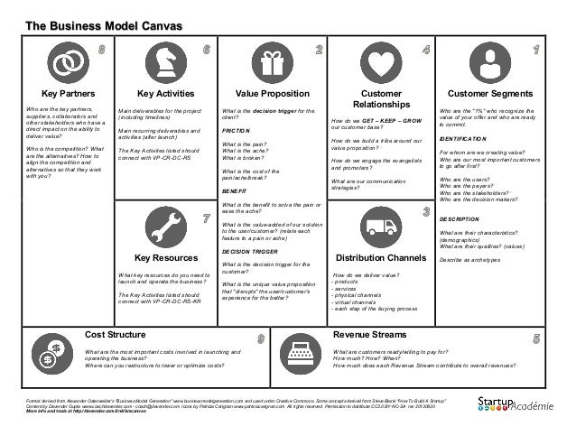 The business model canvas outline the business model canvas 2 flashek