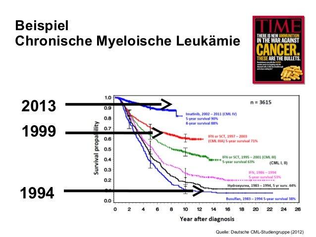Patientennutzen stärker in den Fokus rücken - Jan Geissler - DGHO-Pressekonferenz 21.08.2013 Slide 3
