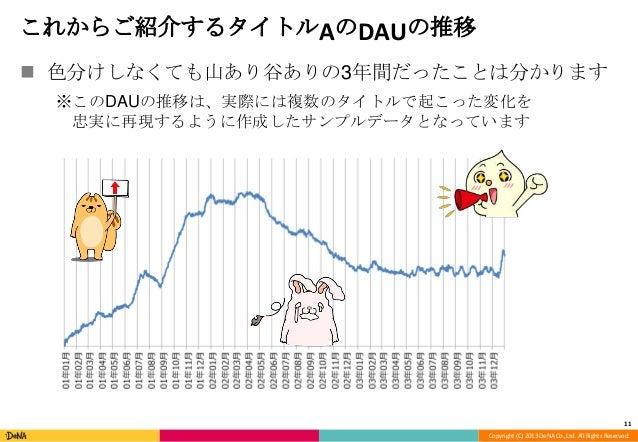 Copyright (C) 2013 DeNA Co.,Ltd. All Rights Reserved. これからご紹介するタイトルAのDAUの推移  色分けしなくても山あり谷ありの3年間だったことは分かります ※このDAUの推移は、実際に...