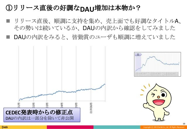 Copyright (C) 2013 DeNA Co.,Ltd. All Rights Reserved. ①リリース直後の好調なDAU増加は本物か?  リリース直後、順調に支持を集め、売上面でも好調なタイトルA、 その勢いは続いているか、D...